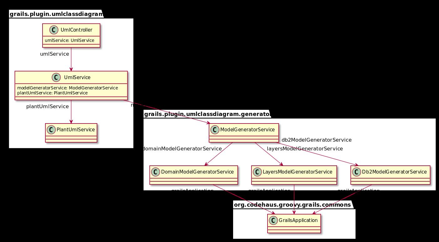 Grails Plugin: UML Class Diagram Plugin